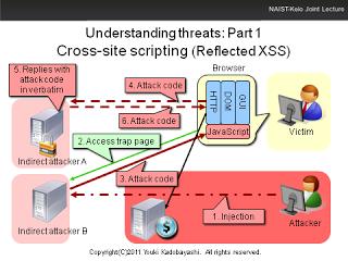 XSS tutorial